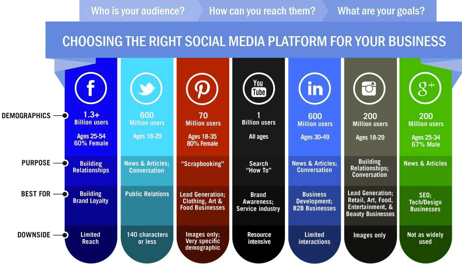 1 Market Media | Choosing The Right Social Media For Your Business